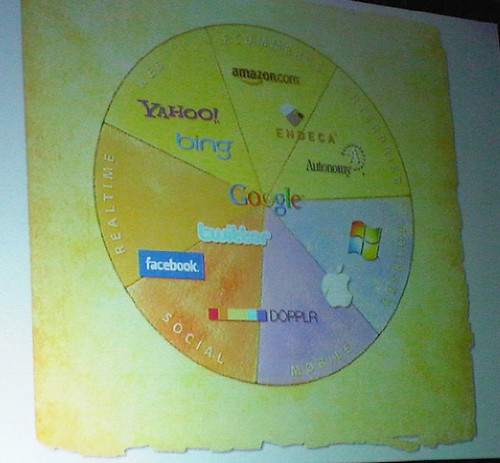slide by Peter Morville at SES Chicago 2009 keynote