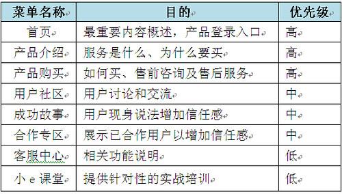 产品portal菜单结构示意
