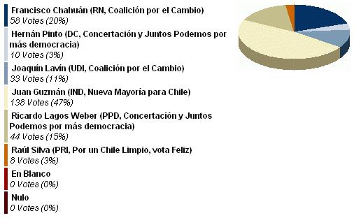 Sexta Circunscripción- ¿Por quién votará como Senador de la Quinta Costa-_1256817084457