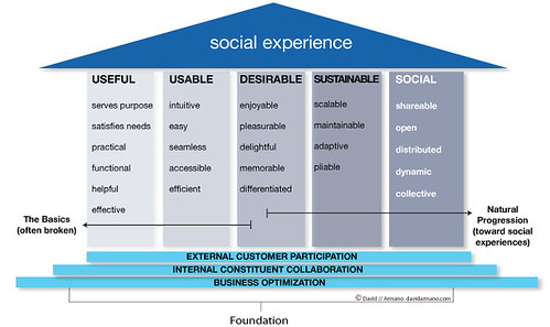building blocks: social experience (by David Armano)