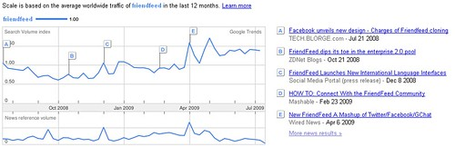 Friendfeed Google Trends 12 months