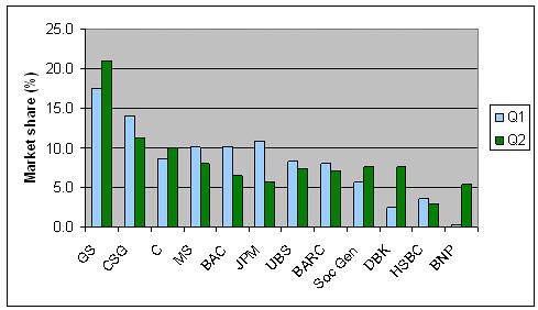 Market share, equities