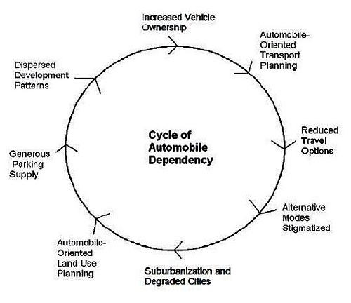 cycle of automobile dependence by Todd Litman