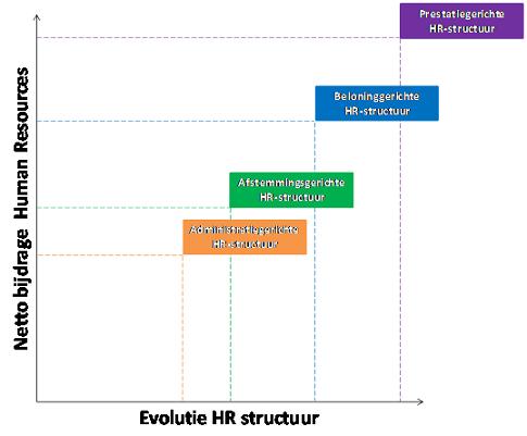 De evolutie van de HR-structuur