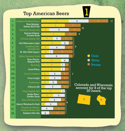 top-amer-beers-09