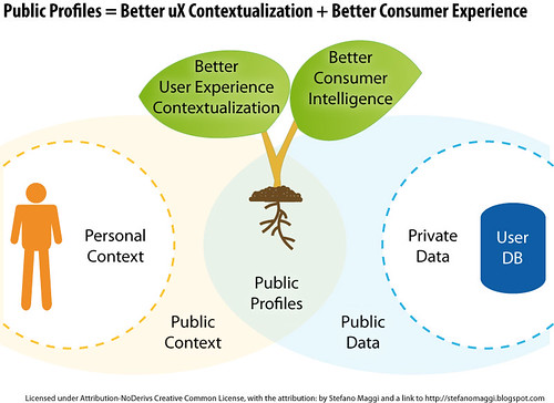 Public Profiles = Better uX Contextualization + Better Consumer Experience