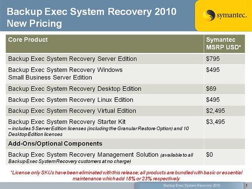 SYMC_BESR_2010 Pricing