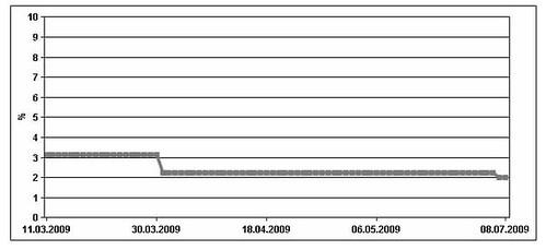 Zinsverlauf des Angebots von Sparendirekt.at