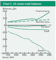 FS exports
