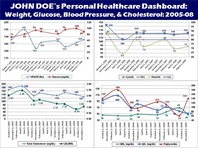 John Doe_Personal Healthcare Dashboard_2009