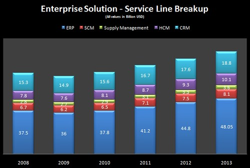 Enterprise Software - Service Line