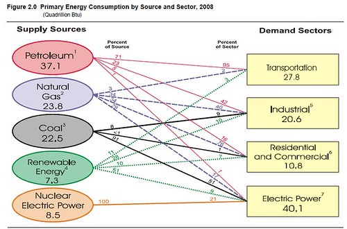 US energy consumption 2008