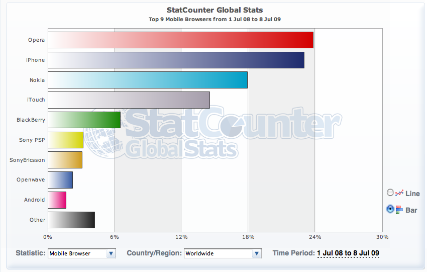 statcounter browser share mobile