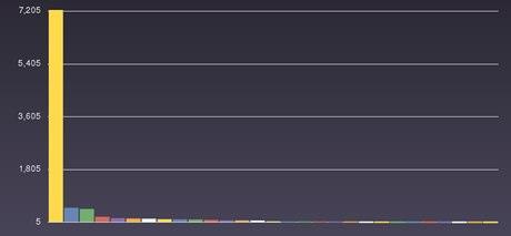 PostLearn affiliate graph