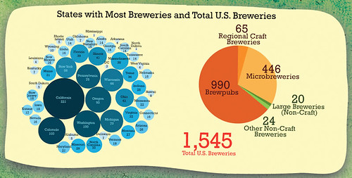 most-breweries-vs-total