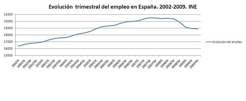 Evolución del empleo en España