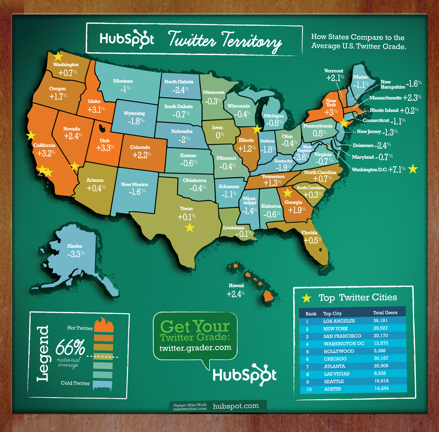 Interesting Social Media Infographics Hongkiat - How to make a us map infographic