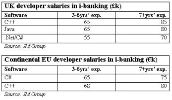 IT salary tables