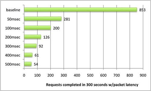 A graph showing number of request in 300 seconds on the X axis and packet latency on the Y axis. With increasing packet latency the number of requests decreases
