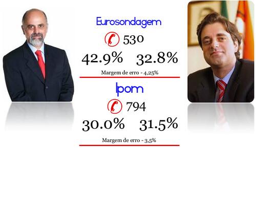 Eleições Auárquicas 2009, Braga