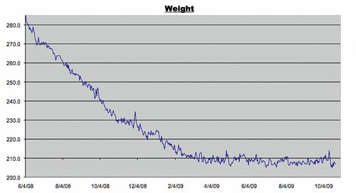 Weight Log (10/23/2009)