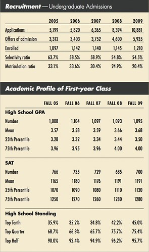 Undergraduate admission stats for the 2008-2009 academic school year