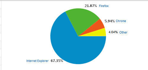 browsergebruik overall