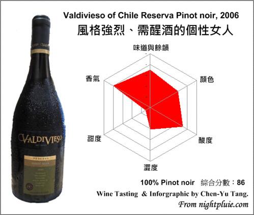 葡萄酒雷達圖 - Valdivieso of Chile Reserva Pinot noir, 2006