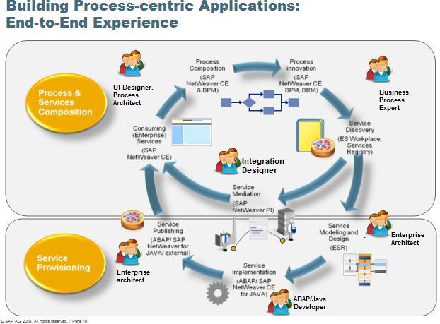 SAP Netweaver grafic aplicacions processos i perfils professionals necessaris