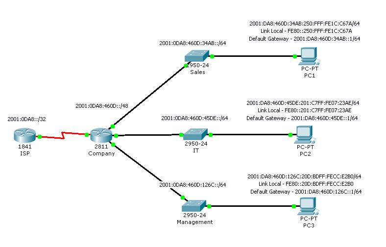 Beginners guide to ipv6 networking forumblog ipv6 simple network diagram publicscrutiny Choice Image