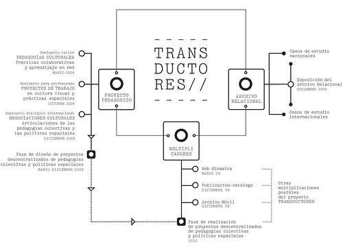 Gráfica estructural TRANSDUCTORES