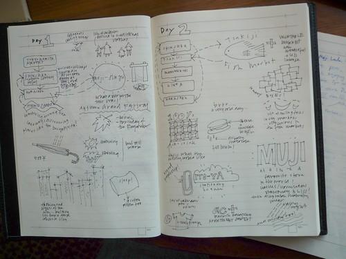 Siobhan's sketchnotes