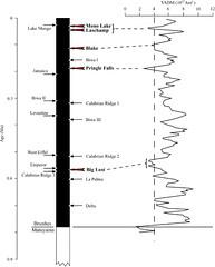Variaciones campo geomagnetico