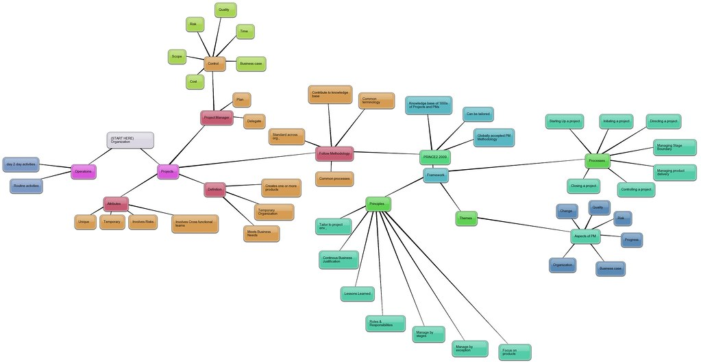 PRINCE2_Introduction_Mindmaps