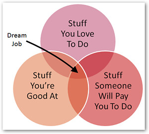 Venn Diagram - Dream Job