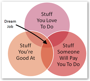 Venn Diagram - Dream Job