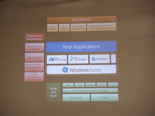 Windows Azure by EdSai.