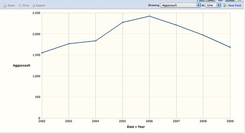 Aggravated Assaults by Year 2002-2009