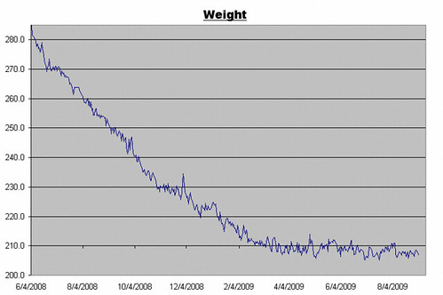 Weight Log for September 4, 2009