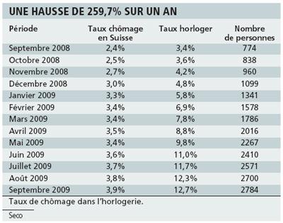 taux de chômage horlogerie suisse