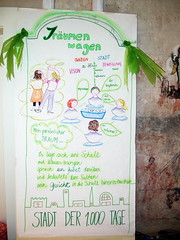 Dare to dream - World Rhythmics Caf - Dresden 2009 (sketching ideas!) Tags: hellerau worldcafe worldcaf graphicfacilitation festspielhaushellerau graphicrecording graphicrecorder wceurope worldcafeurope worldcafeeurope patmunro simultanzeichnen simultanzeichnung graphicfacilitator simultanzeichner visualpractitioner worldrhythmicscaf institutrhythmichellerau dalcroze2009 9internationalerhythmikwerkstatt rhythmikundsprache worldcafemethod worldcafmethod worldcafemethode worldcafmethode