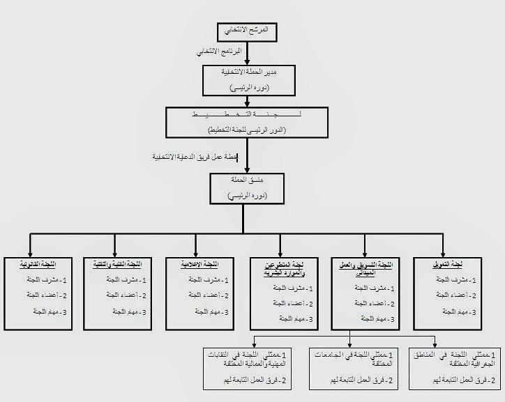 structure-po Campain