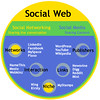 The Social Web (SeanENelson) Tags: google flickr wordpress blogs seannelson facebook socialnetworking linkedin socialmedia youtube socialweb twitter monetize scottdunn sonarconnects socialmediasonar
