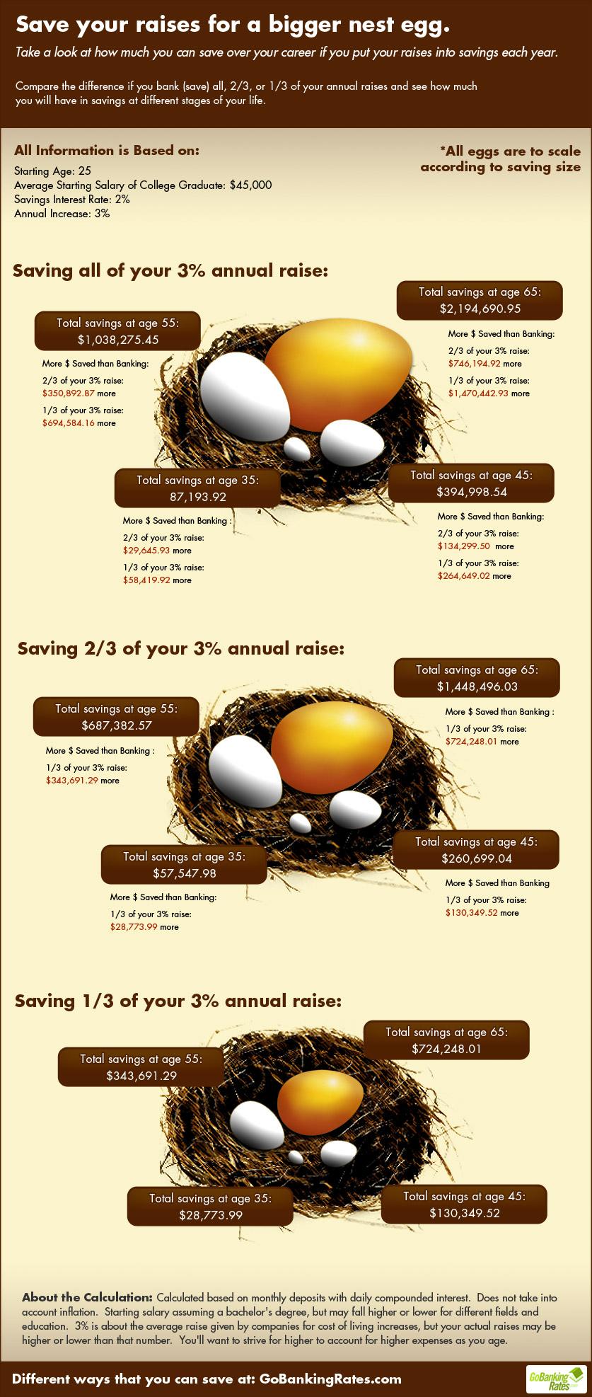 Save Your Raises For A Bigger Nest Egg | GOBankingRates