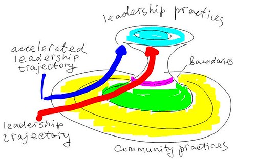 Community leadership rediscovered