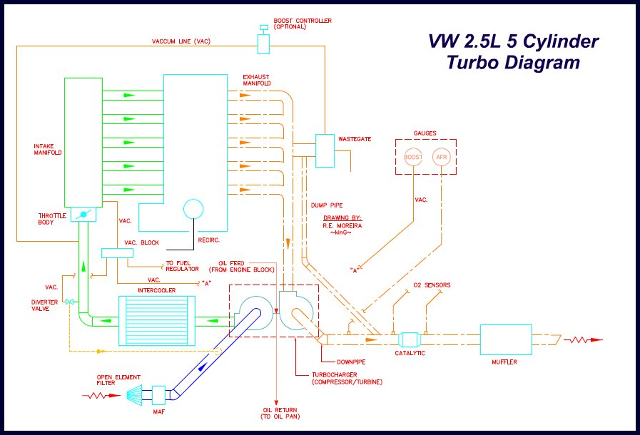 vwvortex com how to turbo a 2 5 i5 jetta rabbit on a budget the installation of said kit will be so that you experience the least amount of down time as possible step 1 drain oil remove oil pan take it to your