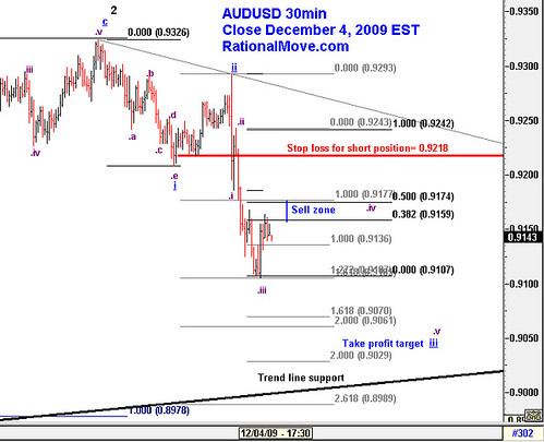 $AUDUSD Selling into 0.9177