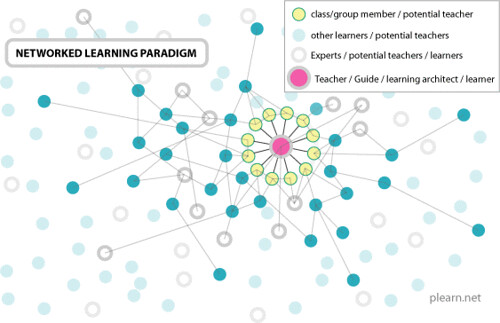 Networked Learning Paradigm by Plearn