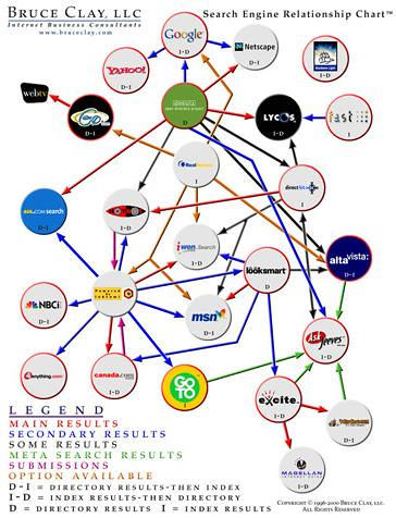 Search Engine Relationship Chart November 2000