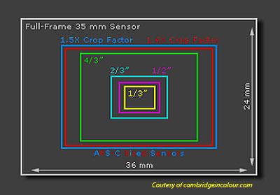 sensor-size